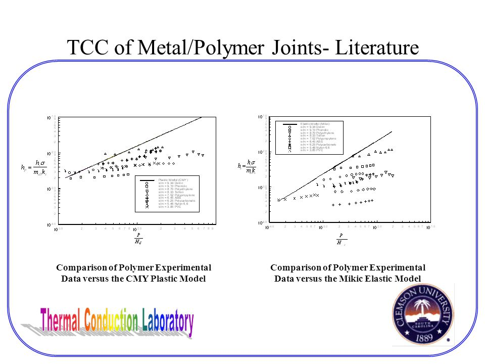 TCC of Metal/Polymer Joints- Literature Comparison of Polymer Experimental Data versus the CMY Plastic Model Comparison of Polymer Experimental Data versus the Mikic Elastic Model