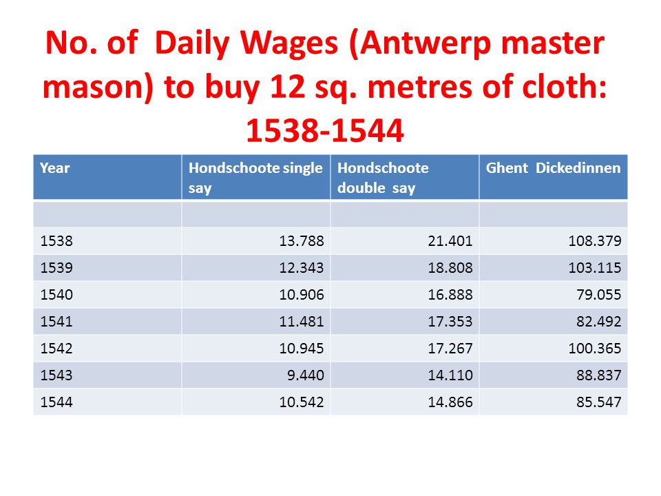 No. of Daily Wages (Antwerp master mason) to buy 12 sq.