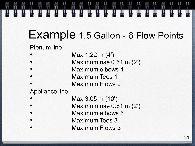 31 Plenum line Max 1.22 m (4') Maximum rise 0.61 m (2') Maximum elbows 4 Maximum Tees 1 Maximum Flows 2 Appliance line Max 3.05 m (10') Maximum rise 0.61 m (2') Maximum elbows 6 Maximum Tees 3 Maximum Flows 3 Example 1.5 Gallon - 6 Flow Points