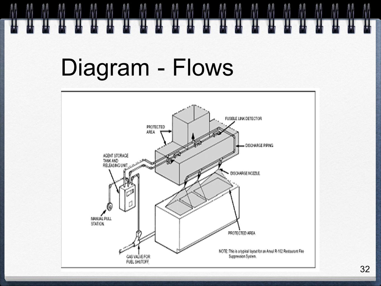 32 Diagram - Flows