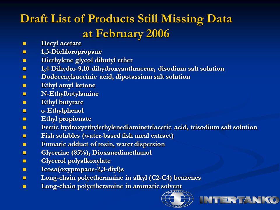 Draft List of Products Still Missing Data at February 2006 Decyl acetate Decyl acetate 1,3-Dichloropropane 1,3-Dichloropropane Diethylene glycol dibut