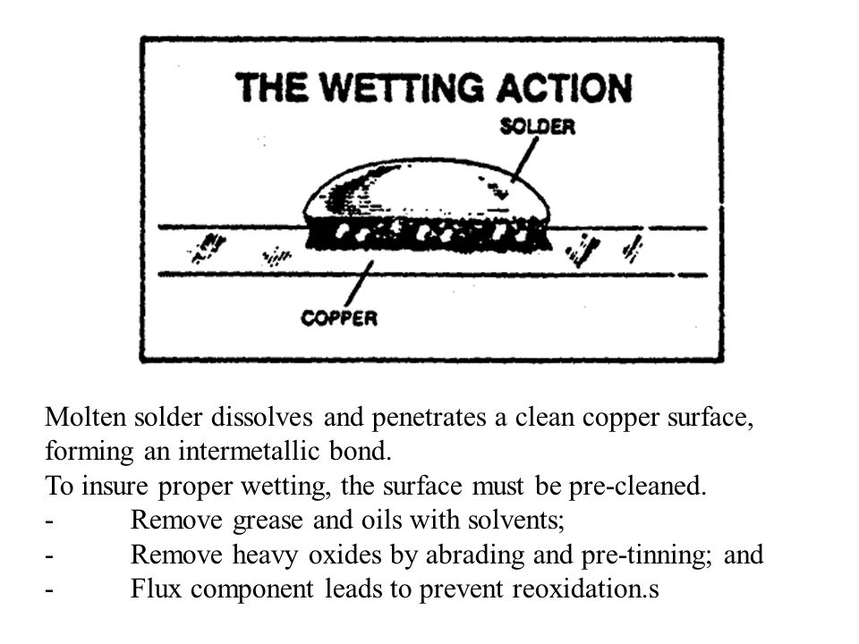 Molten solder dissolves and penetrates a clean copper surface, forming an intermetallic bond.