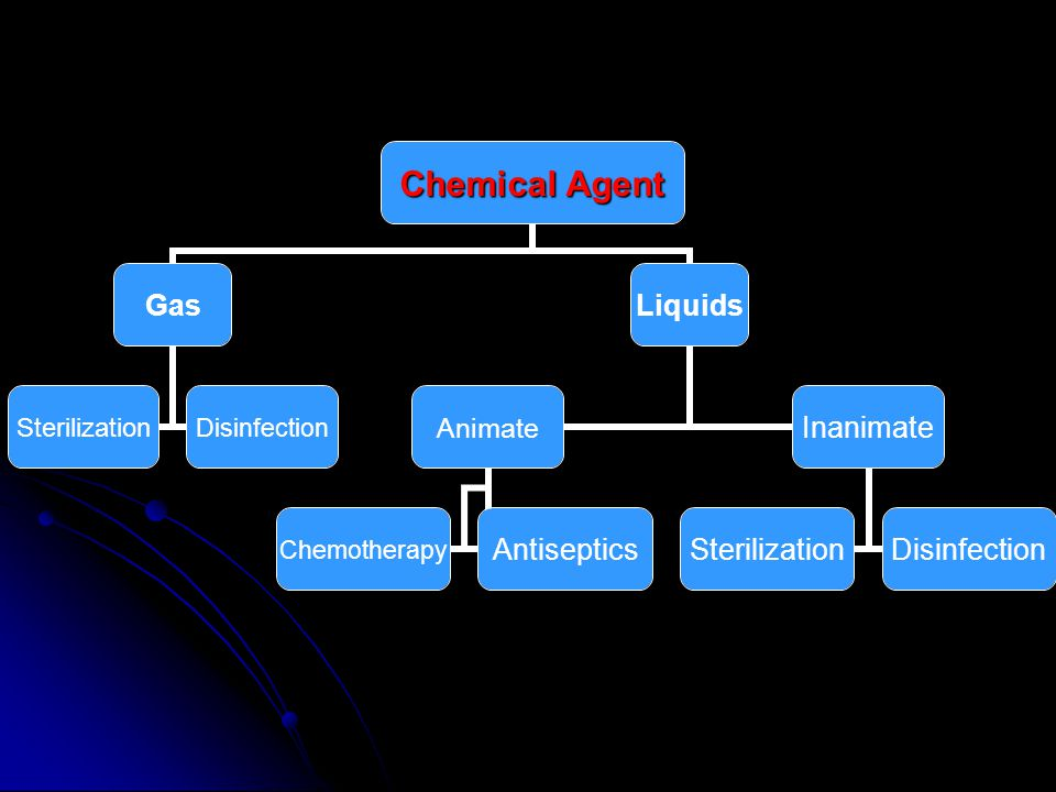 Chemical Agent Gas SterilizationDisinfection Liquids Animate ChemotherapyAntiseptics Inanimate SterilizationDisinfection