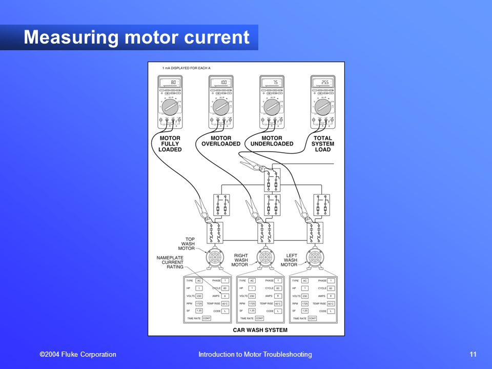 ©2004 Fluke Corporation Introduction to Motor Troubleshooting 11 Measuring motor current