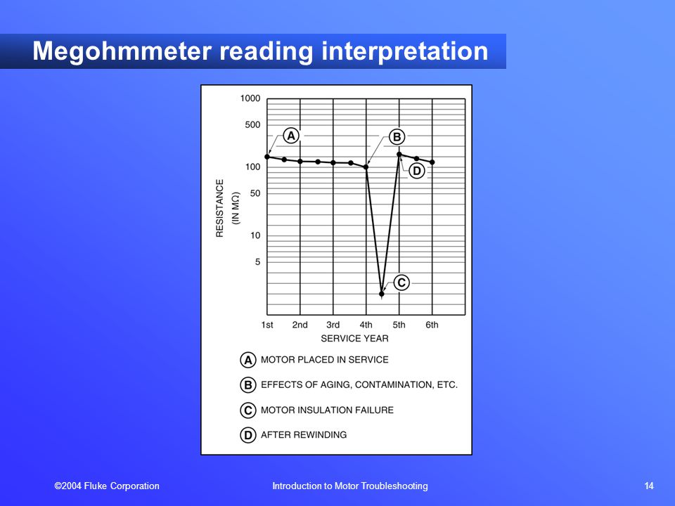 ©2004 Fluke Corporation Introduction to Motor Troubleshooting 14 Megohmmeter reading interpretation