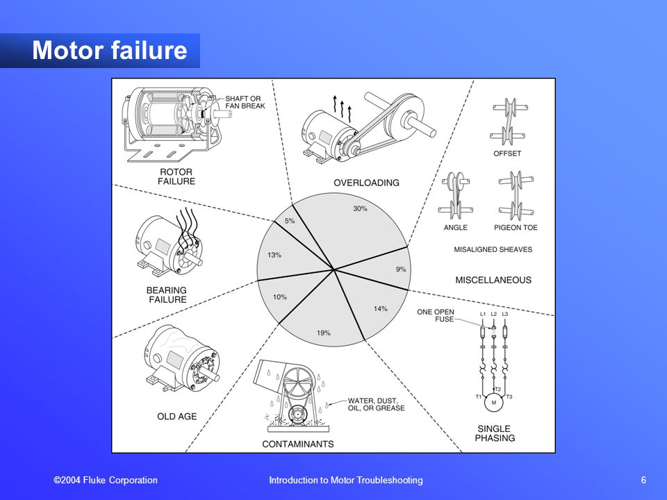 ©2004 Fluke Corporation Introduction to Motor Troubleshooting 6 Motor failure