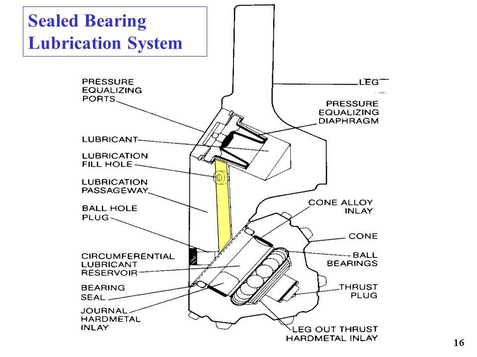 16 Sealed Bearing Lubrication System