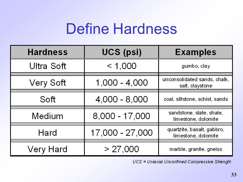 33 Define Hardness