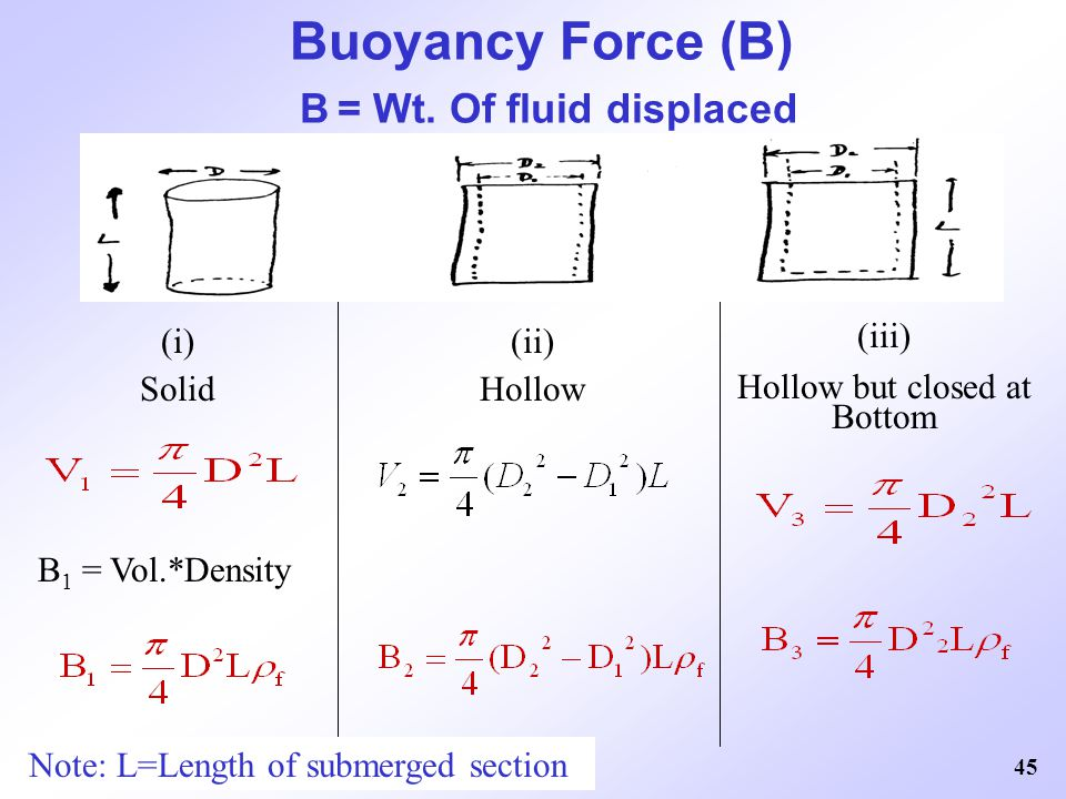 45 Buoyancy Force (B) B = Wt. Of fluid displaced (i) Solid (ii) Hollow (iii) Hollow but closed at Bottom B 1 = Vol.*Density Note: L=Length of submerge