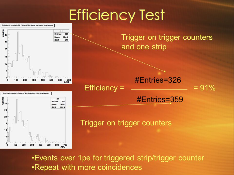 Efficiency Test #Entries=326 #Entries=359 = 91% Efficiency = Events over 1pe for triggered strip/trigger counter Repeat with more coincidences Trigger