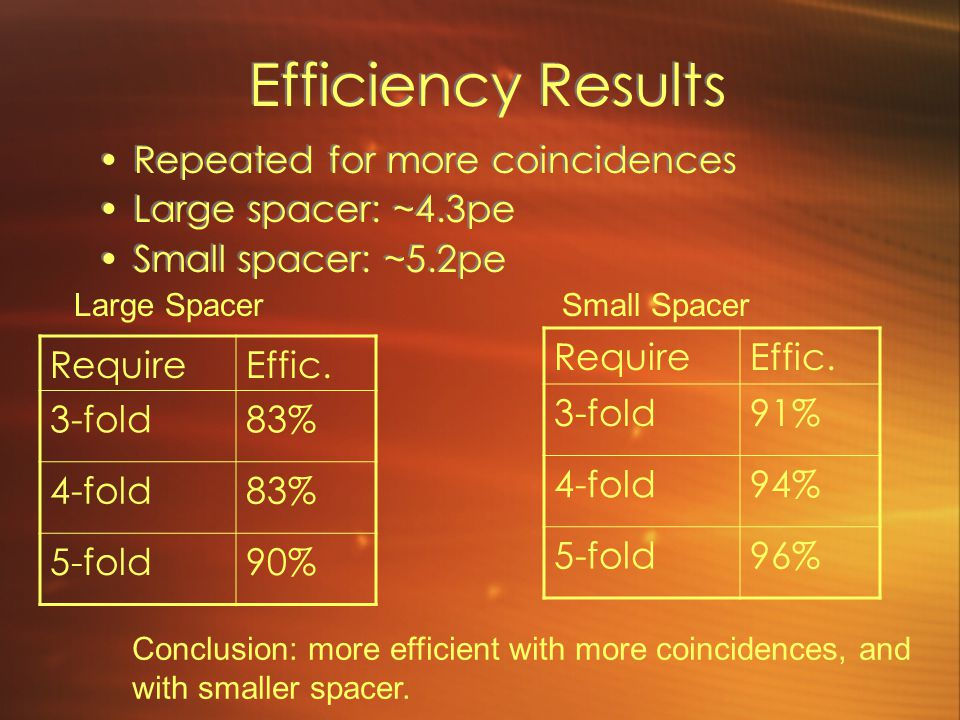 Efficiency Results Repeated for more coincidences Large spacer: ~4.3pe Small spacer: ~5.2pe Repeated for more coincidences Large spacer: ~4.3pe Small