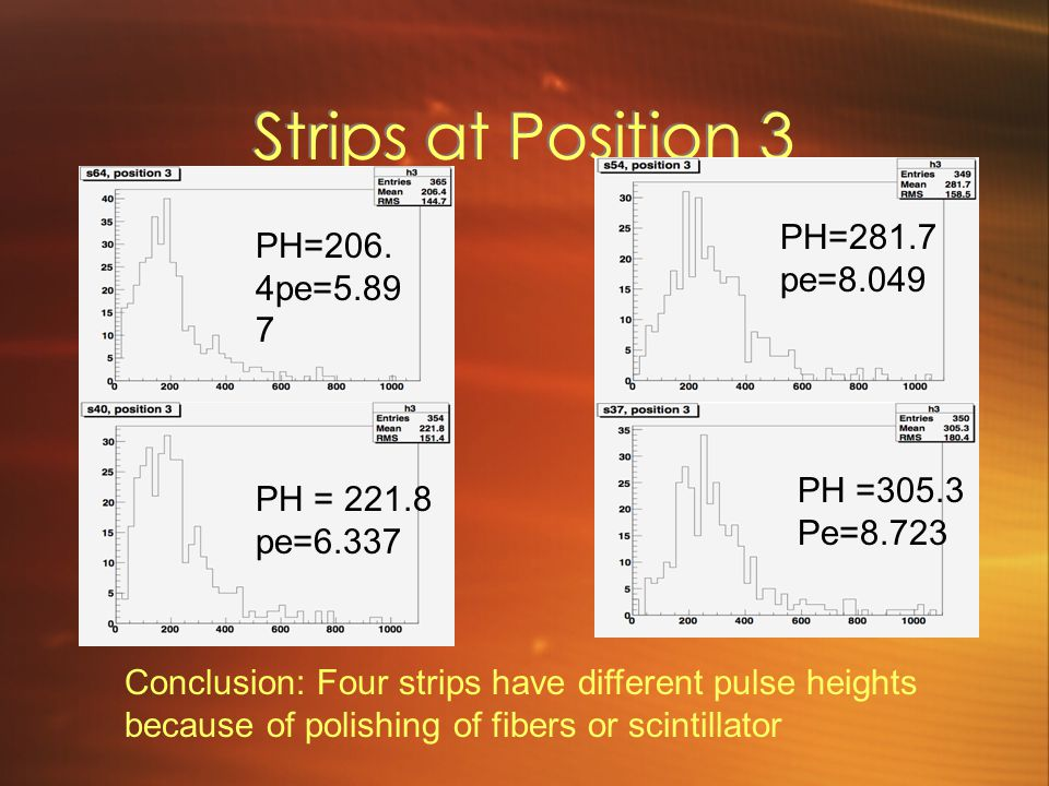 Strips at Position 3 PH=206. 4pe=5.89 7 PH=281.7 pe=8.049 PH = 221.8 pe=6.337 PH =305.3 Pe=8.723 Conclusion: Four strips have different pulse heights