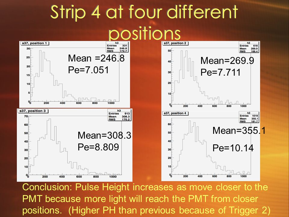 Strip 4 at four different positions Mean =246.8 Pe=7.051 Mean=269.9 Pe=7.711 Mean=308.3 Pe=8.809 Mean=355.1 Pe=10.14 Conclusion: Pulse Height increase