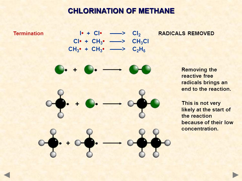 CHLORINATION OF METHANE Termination l + Cl ——> Cl 2 RADICALS REMOVED Cl + CH 3 ——> CH 3 Cl CH 3 + CH 3——> C 2 H 6 Removing the reactive free radicals