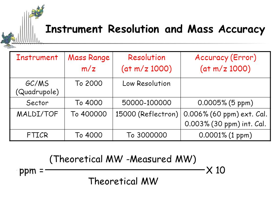 Instrument Resolution and Mass Accuracy (Theoretical MW -Measured MW) ppm = X 10 Theoretical MW InstrumentMass Range m/z Resolution (at m/z 1000) Accuracy (Error) (at m/z 1000) GC/MS (Quadrupole) To 2000Low Resolution SectorTo 400050000-1000000.0005% (5 ppm) MALDI/TOFTo 40000015000 (Reflectron)0.006% (60 ppm) ext.