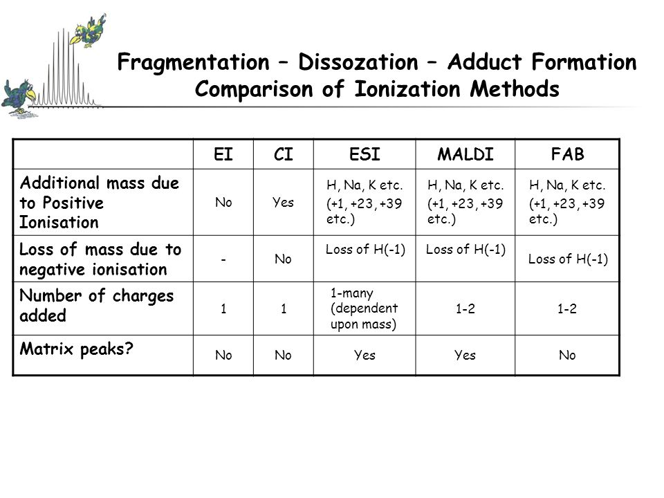 Fragmentation – Dissozation – Adduct Formation Comparison of Ionization Methods EICIESIMALDIFAB Additional mass due to Positive Ionisation NoYes H, Na, K etc.