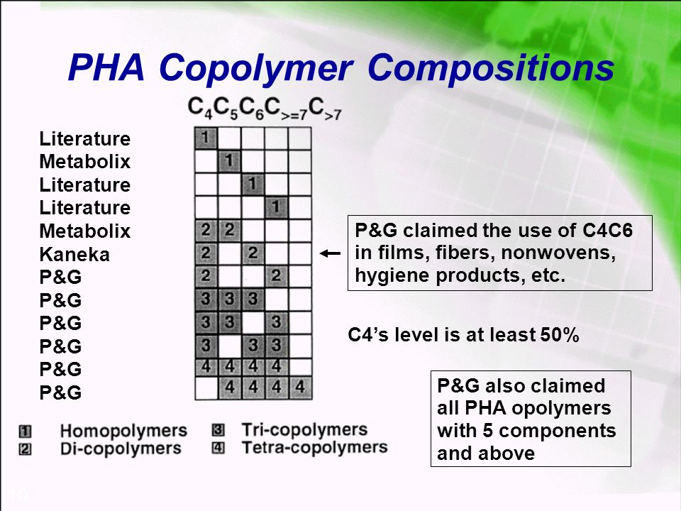 10 PHA Copolymer Compositions Literature Metabolix Literature Metabolix Kaneka P&G P&G claimed the use of C4C6 in films, fibers, nonwovens, hygiene products, etc.