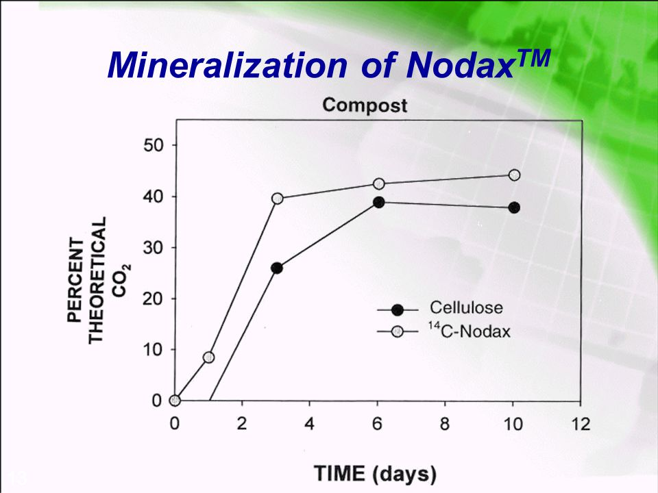 13 Mineralization of Nodax TM