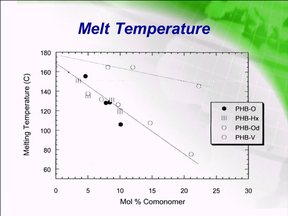 16 Melt Temperature