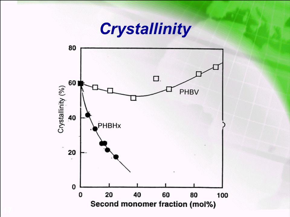 17 Crystallinity