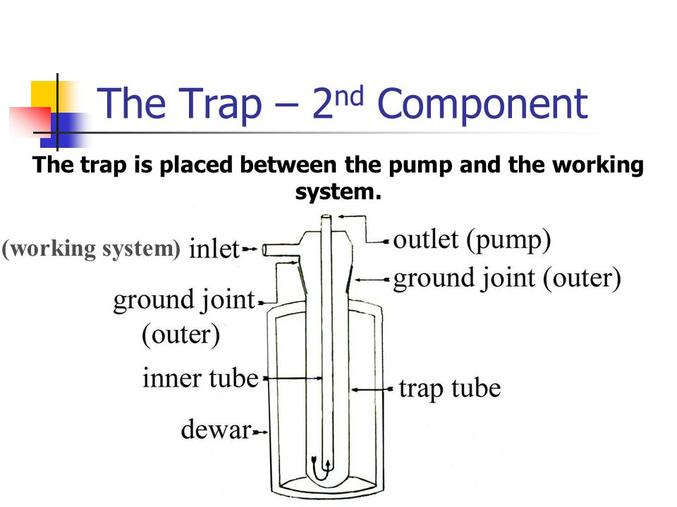 The Trap – 2 nd Component The trap is placed between the pump and the working system.