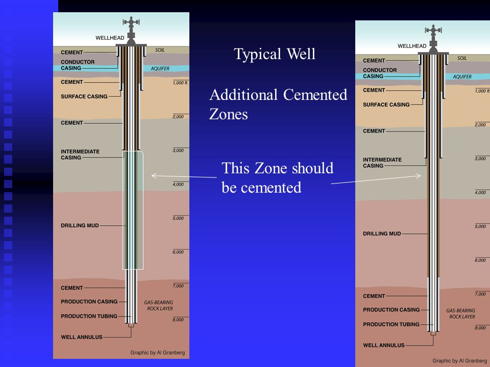 This Zone should be cemented Typical Well Additional Cemented Zones