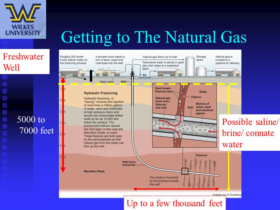 Getting to The Natural Gas 5000 to 7000 feet Up to a few thousand feet Freshwater Well Possible saline/ brine/ connate water