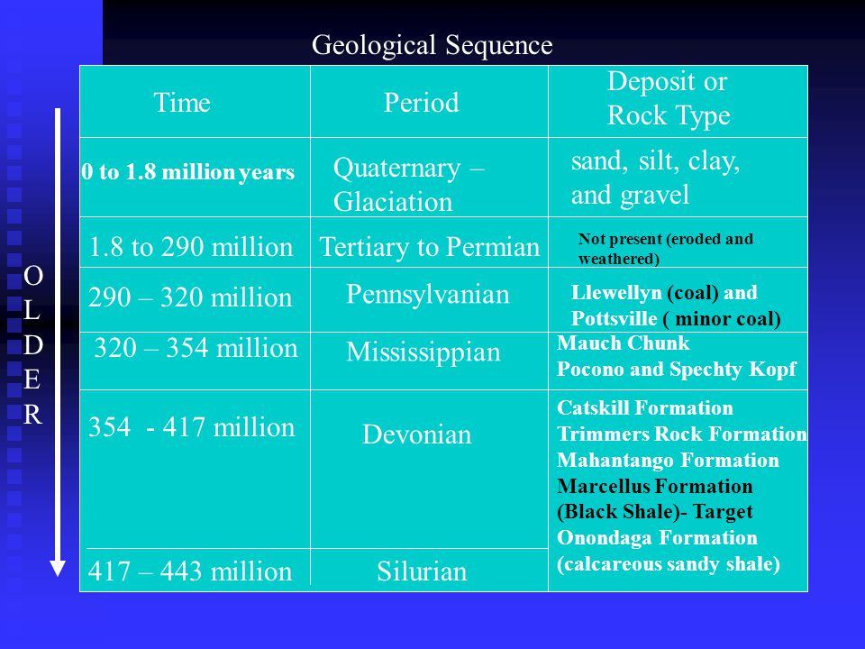 Geological Sequence 0 to 1.8 million years Time Quaternary – Glaciation Period Deposit or Rock Type sand, silt, clay, and gravel 1.8 to 290 millionTer