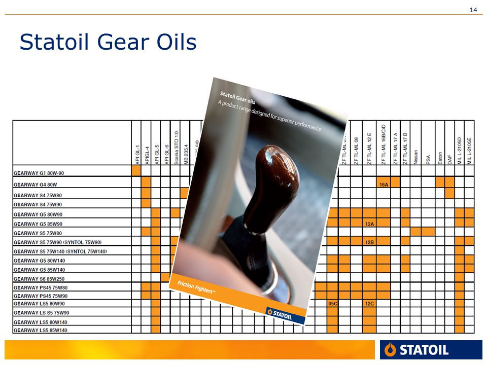 14 Statoil Gear Oils