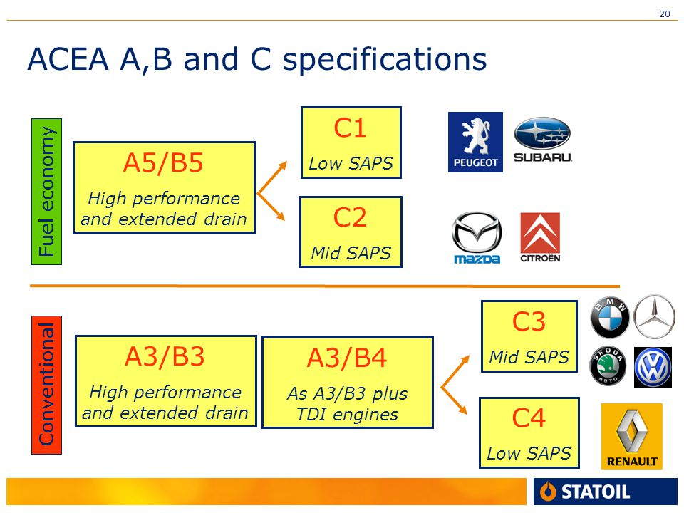 20 ACEA A,B and C specifications Fuel economy Conventional A5/B5 High performance and extended drain C1 Low SAPS C2 Mid SAPS A3/B3 High performance and extended drain C3 Mid SAPS C4 Low SAPS A3/B4 As A3/B3 plus TDI engines