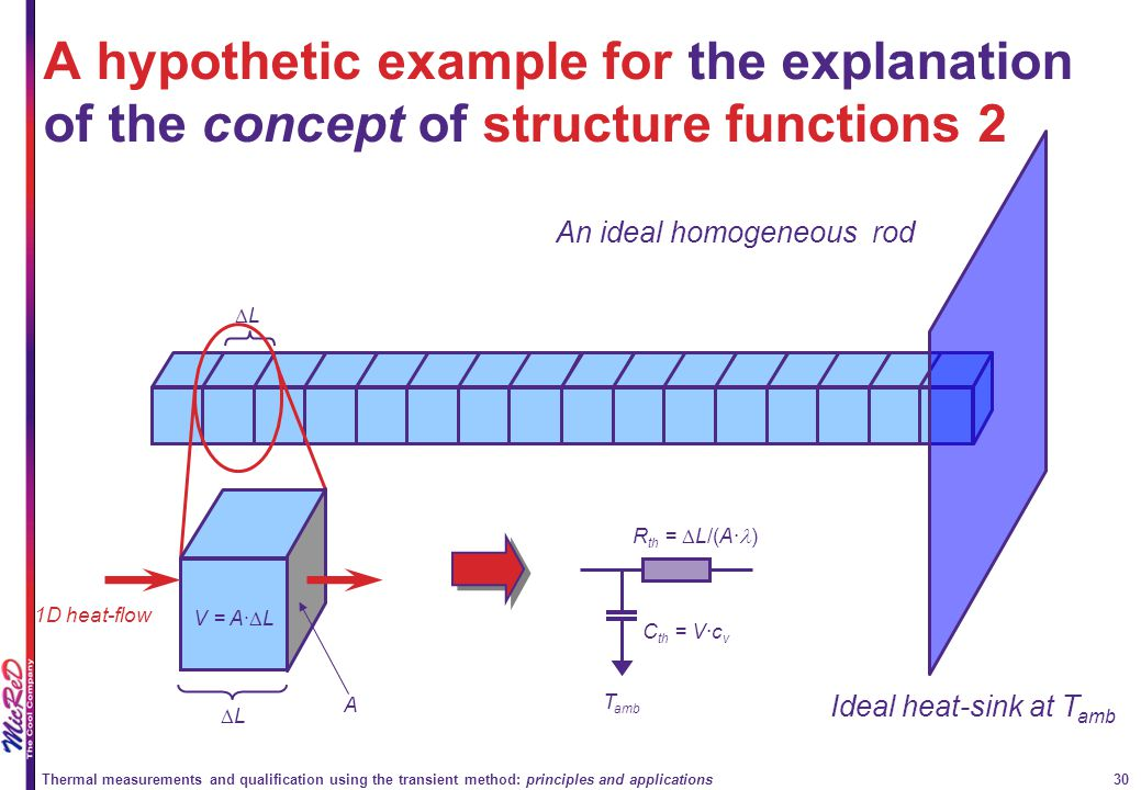 Thermal measurements and qualification using the transient method: principles and applications 30 A hypothetic example for the explanation of the conc