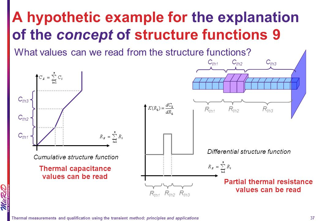 Thermal measurements and qualification using the transient method: principles and applications 37 A hypothetic example for the explanation of the conc