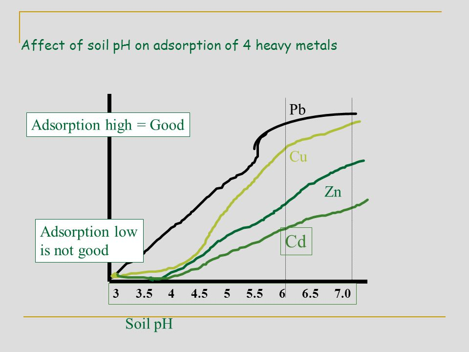 Affect of soil pH on adsorption of 4 heavy metals Adsorption high = Good Soil pH 3 3.5 4 4.5 5 5.5 6 6.5 7.0 Pb Cu Zn Cd Adsorption low is not good