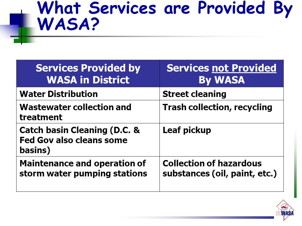 What Services are Provided By WASA? Services Provided by WASA in District Services not Provided By WASA Water DistributionStreet cleaning Wastewater c