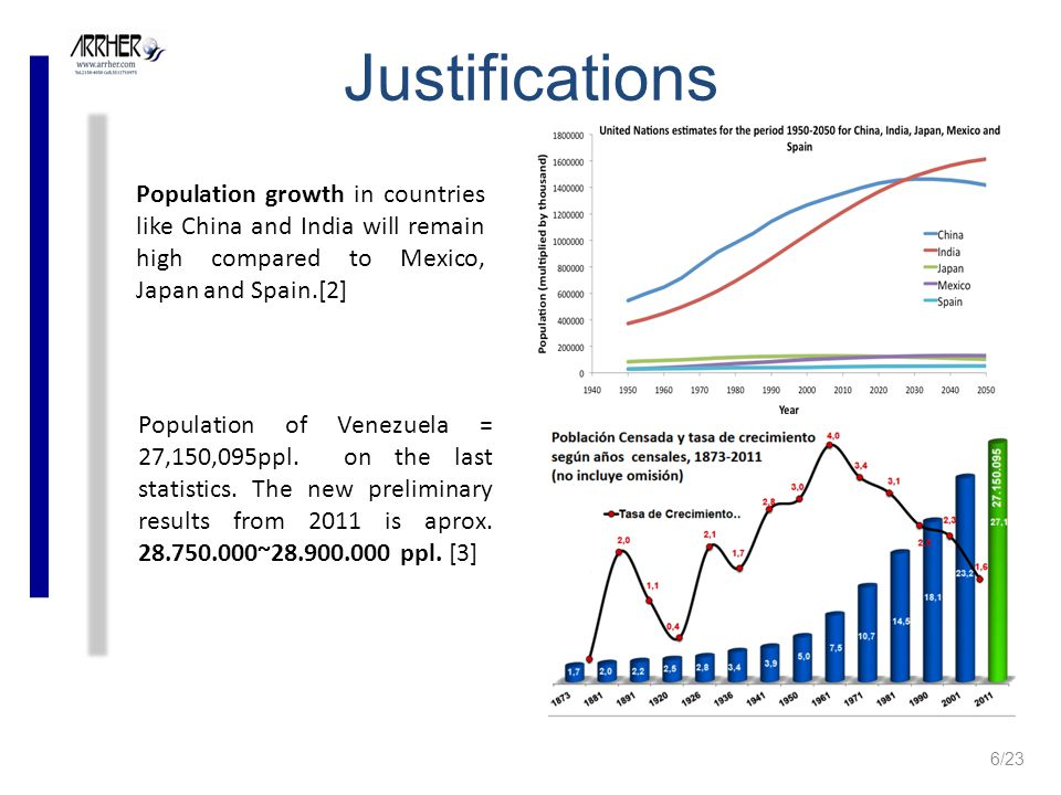 Population growth in countries like China and India will remain high compared to Mexico, Japan and Spain.[2] Justifications Population of Venezuela = 27,150,095ppl.