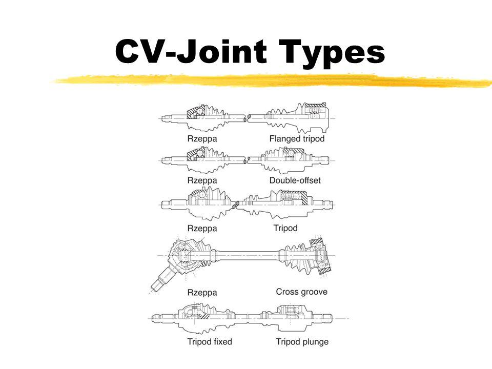 Automotive Drive Axles Constant Velocity (CV) Types. - ppt download
