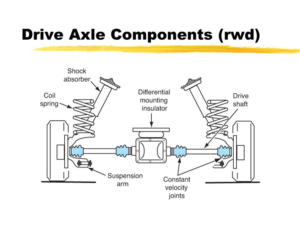 Outer CV-joint Allows wheels to steer while axle is rotating