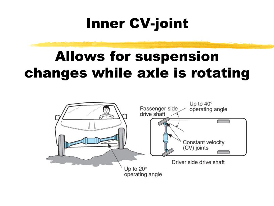 Universal Joint Designs (cont'd) zSlip Yolk yAllows for changes in driveshaft length caused by suspension travel yComponents include: xTransmission output shaft xThe slip joint xA yoke and U-joint xThe driveshaft