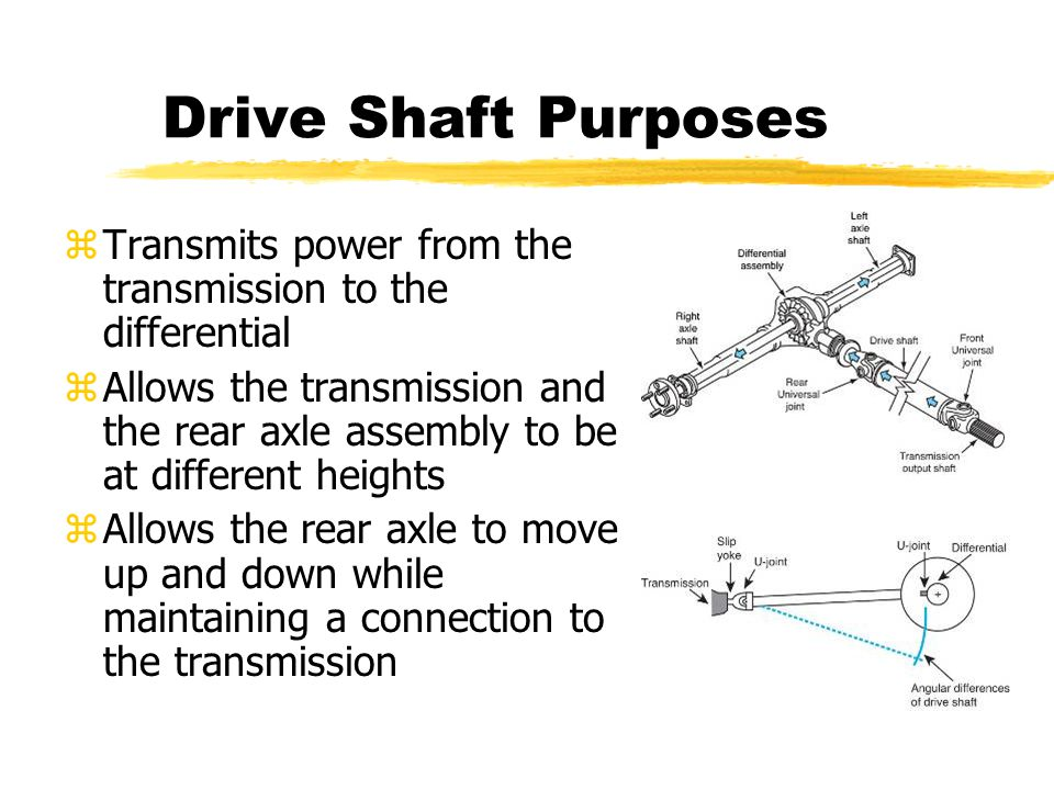 Drive Shaft Purposes zTransmits power from the transmission to the differential zAllows the transmission and the rear axle assembly to be at different heights zAllows the rear axle to move up and down while maintaining a connection to the transmission