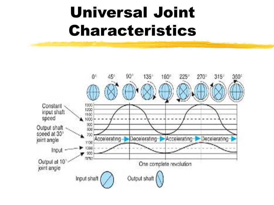 Universal Joint Characteristics