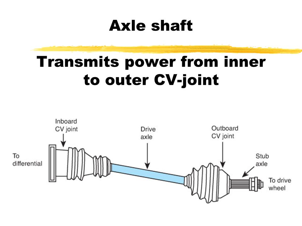Types of Drive Axles zEqual length shafts yUsed to reduce torque steer zVibration dampers ySometimes used to dampen vibrations in the driveline zUnequal length half- shafts yUsually constructed differently to prevent torque steer