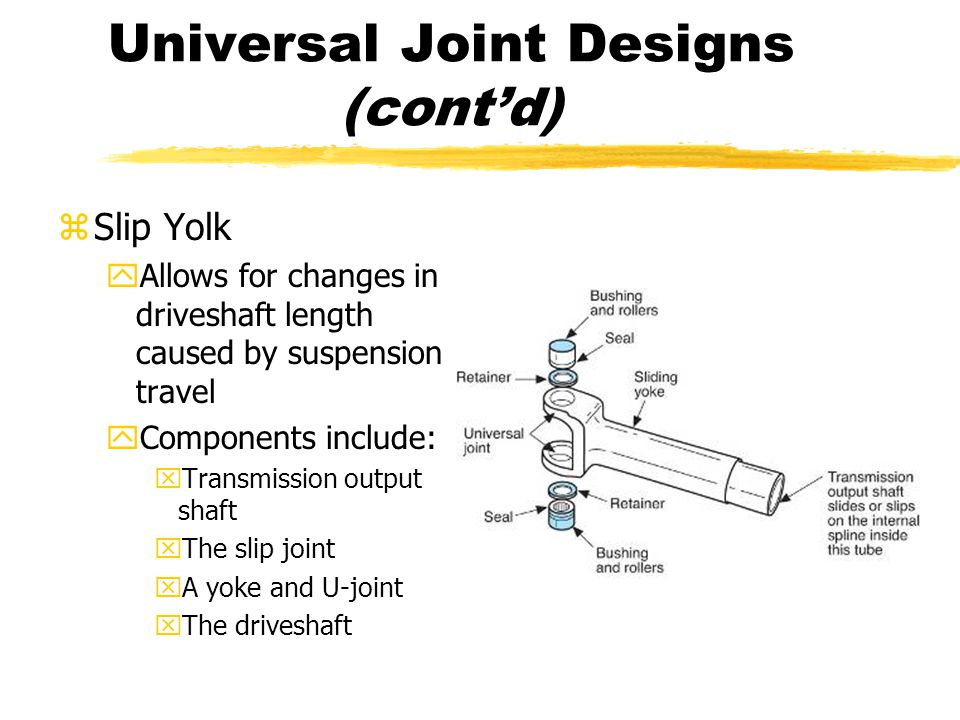Universal Joint Designs (cont'd) zSlip Yolk yAllows for changes in driveshaft length caused by suspension travel yComponents include: xTransmission ou