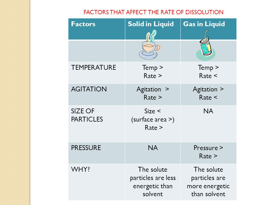FactorsSolid in LiquidGas in Liquid TEMPERATURETemp > Rate > Temp > Rate < AGITATIONAgitation > Rate > Agitation > Rate < SIZE OF PARTICLES Size < (surface area >) Rate > NA PRESSURENAPressure > Rate > WHY The solute particles are less energetic than solvent The solute particles are more energetic than solvent FACTORS THAT AFFECT THE RATE OF DISSOLUTION