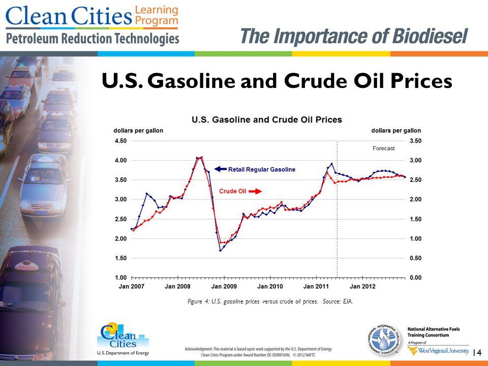14 U.S.Gasoline and Crude Oil Prices Figure 4: U.S.
