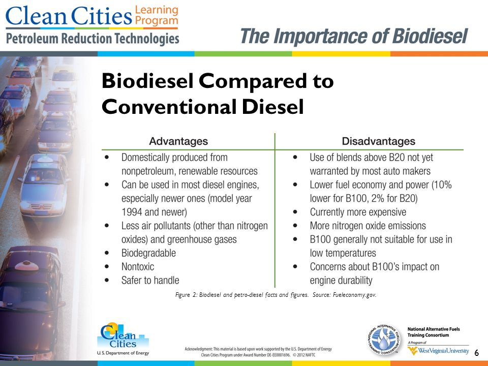 6 Figure 2: Biodiesel and petro-diesel facts and figures.