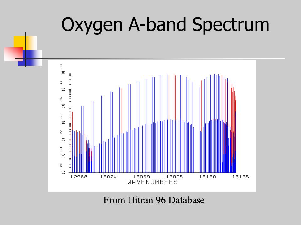 Oxygen A-band Spectrum From Hitran 96 Database