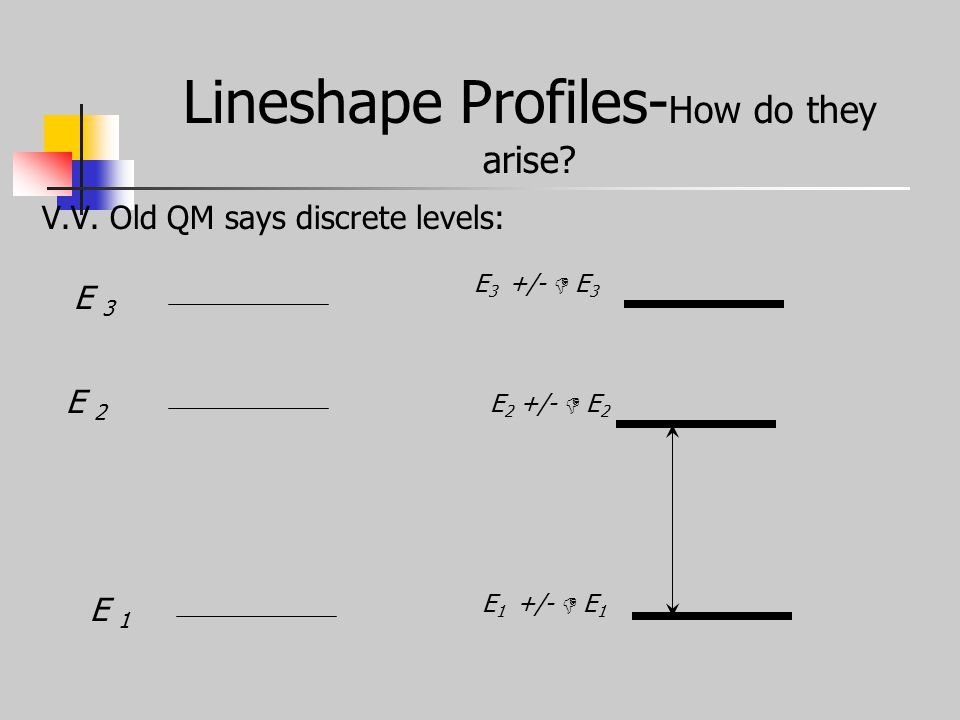 Lineshape Profiles- How do they arise. V.V.