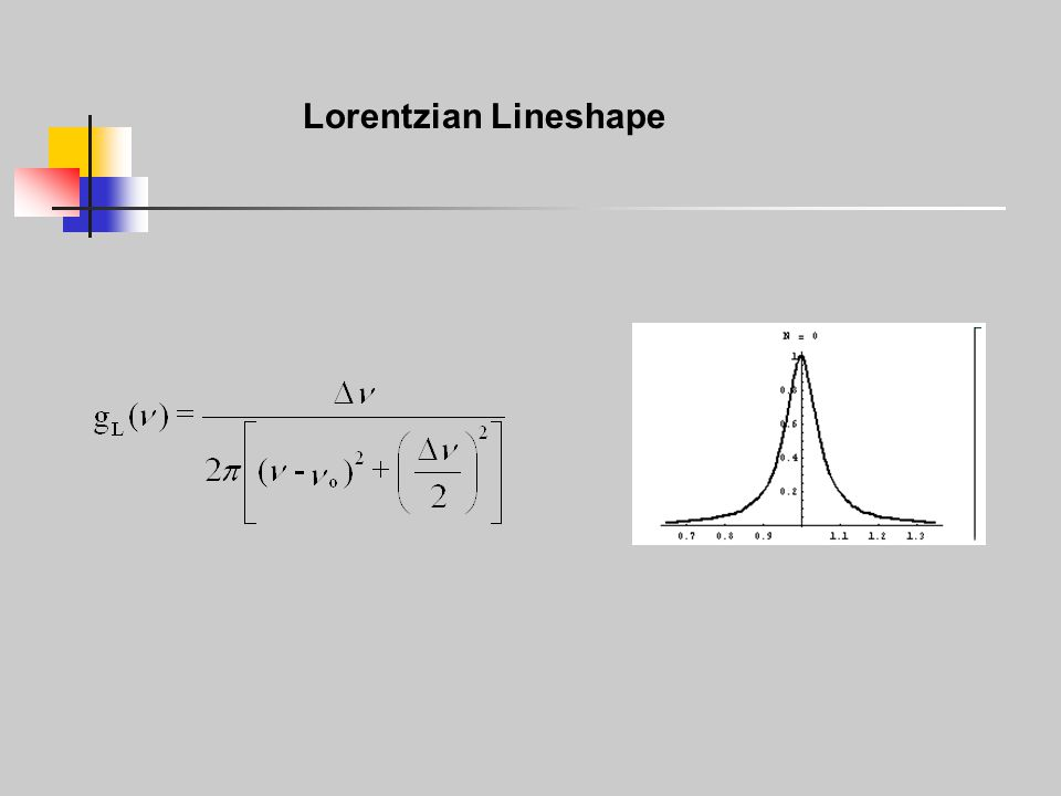 Lorentzian Lineshape