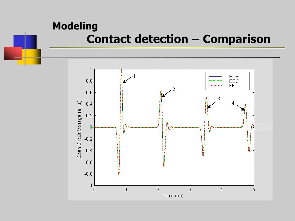 Modeling Contact detection – Comparison
