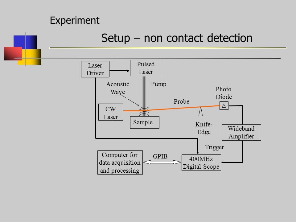 Experiment Setup – non contact detection Laser Driver Pump Photo Diode Acoustic Wave Computer for data acquisition and processing 400MHz Digital Scope GPIB CW Laser Sample Knife- Edge Trigger Probe Pulsed Laser Wideband Amplifier